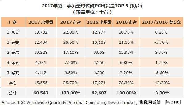 IDC:第二季度全球PC出货量同比降3.3% 联想、华硕下滑