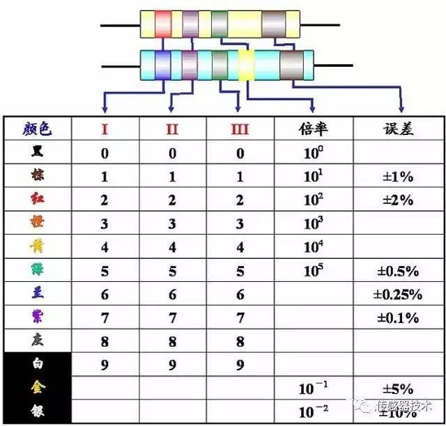 【E课堂】一文读懂电阻的组成、分类及读数方法