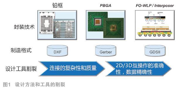 高密度先进封装(HDAP)急需从设计到封装的一体化利器