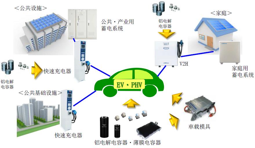 方案产品齐更新 尼吉康深化电动车技术优势