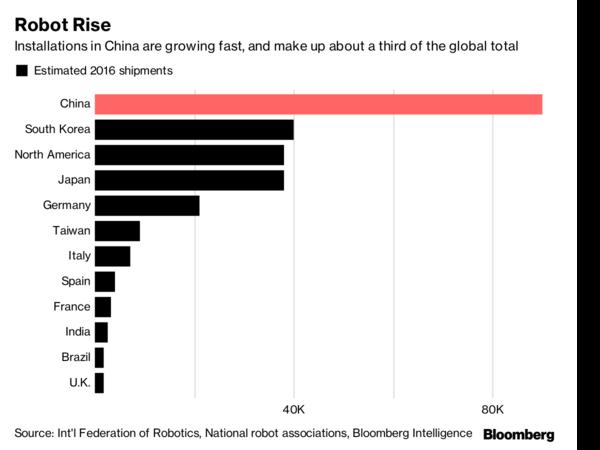 图:2016年不同国家机器人出货量估算。中国机器人安装量迅速增长,占全球总量的三分之一