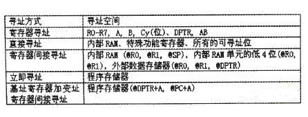 8051单片机指令系统剖析详解