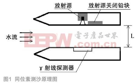 基于C8051F350单片机的同位素测沙仪研制
