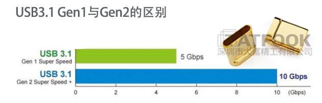 USB3.1 Gen1与Gen2的区别