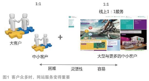 线上服务成模拟IC原厂的重要竞争力