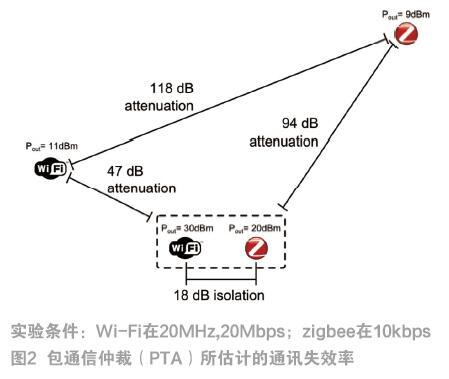 15.4无线和软件助力照明等家庭联网应用