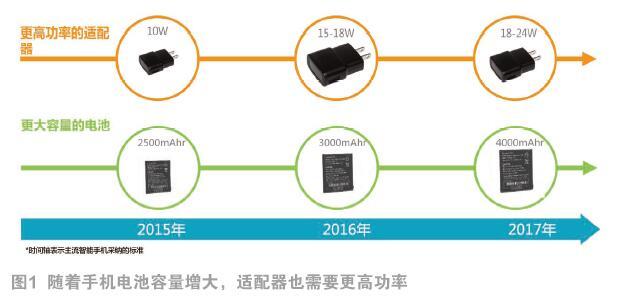 快速充电和RF无线充电成新宠