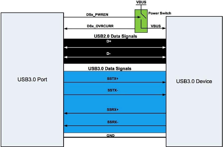 嵌入式应用的 USB 3.0 链路共享