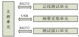 高度集成化1553B电缆测试系统