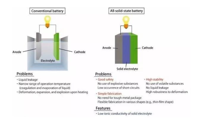 固态电解质:锂电池的下一个风口
