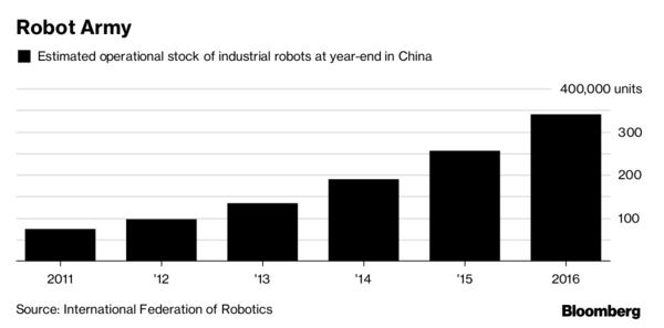 中国工业机器人运转存货估算量