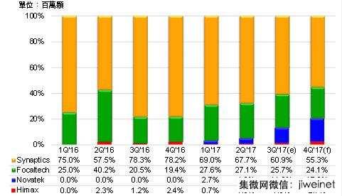2017年TDDI出货量估成长191% a-Si规格成新蓝海