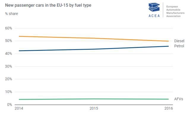 柴油车在欧洲地位不保,电动车或将取而代之