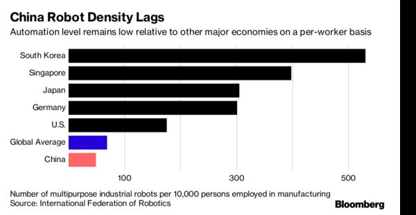 图:不同国家每万人占有工业机器人量