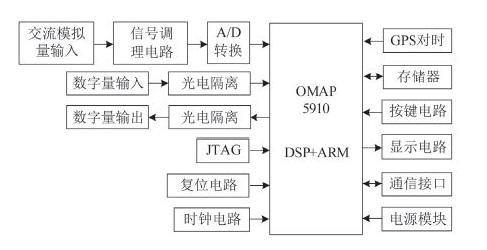 一种基于OMAP5910的低压保护测控装置设计
