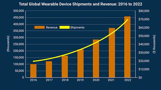 Tractica:2022年可穿戴设备出货量有望达4.3亿