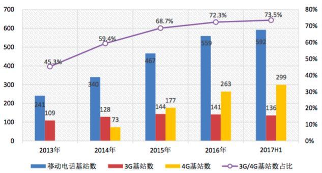 我国4G基站累计达到299万个 占移动基站的比重达50.5%