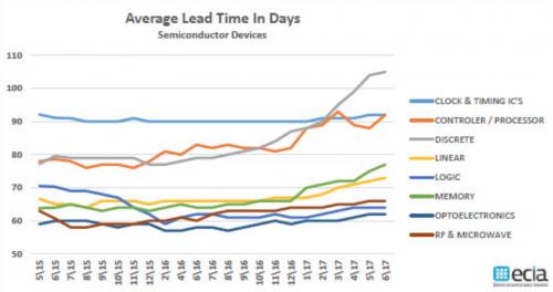 功率器件交货期持续拉长,供应短缺局面何时结束?