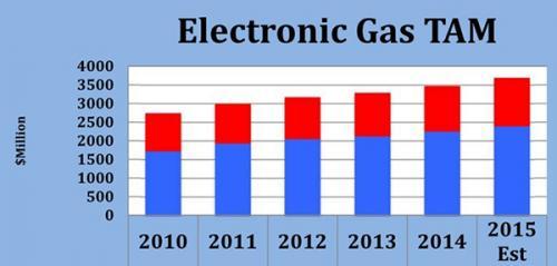 到10纳米工艺,半导体特殊气体纯度比其他材料高1000倍以上