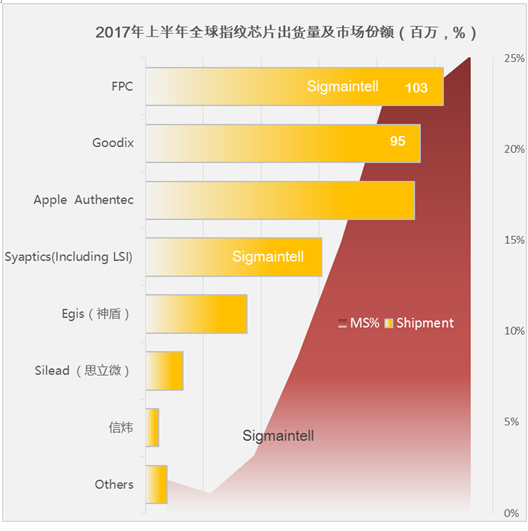 技术多样性:生物识别产业遇大难题(附指纹出货排名)