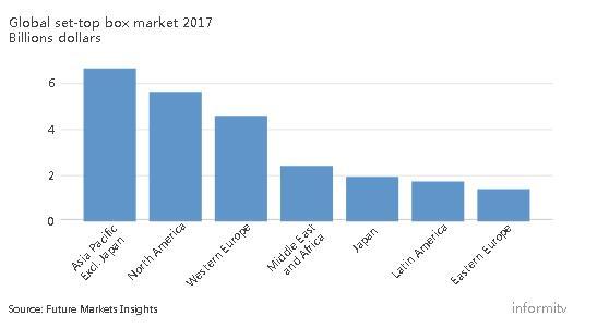 全球机顶盒市场年增长率达7.5% 亚太成最大单一市场