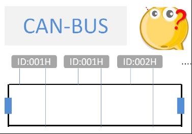 CAN总线中节点ID相同会怎样?