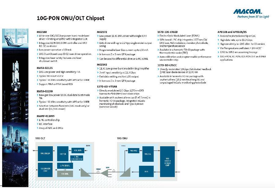 MACOM通过行业最广泛的高性能10G产品组合实现10G PON的主流部署,确认了PON领先地位
