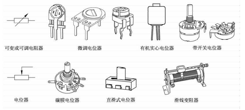 常见元器件电位器的分类、参数及测量介绍