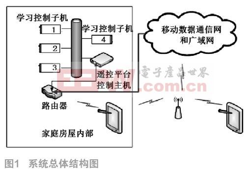 基于手机APP的智能家居遥控平台设计