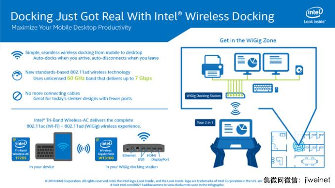 Intel突然终结802.11ad无线技术:所有产品立刻下架