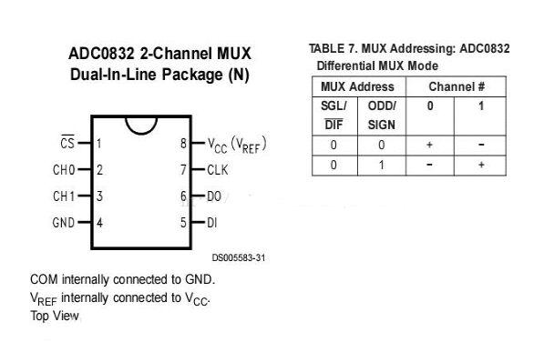 如何设计基于STM8的ADC0832采集及蓝牙通信系统?
