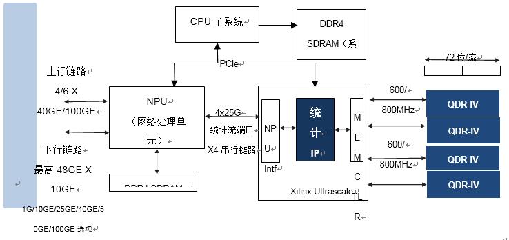 基于QDR-IV SRAM 实现网络流量管理统计计数器 IP设计