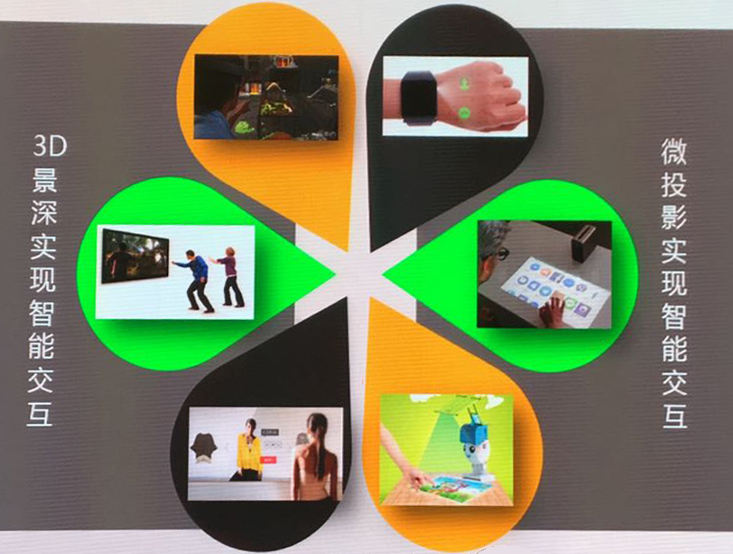 论3D感知与智能交互的技术发展,解歌尔成功的八字箴言