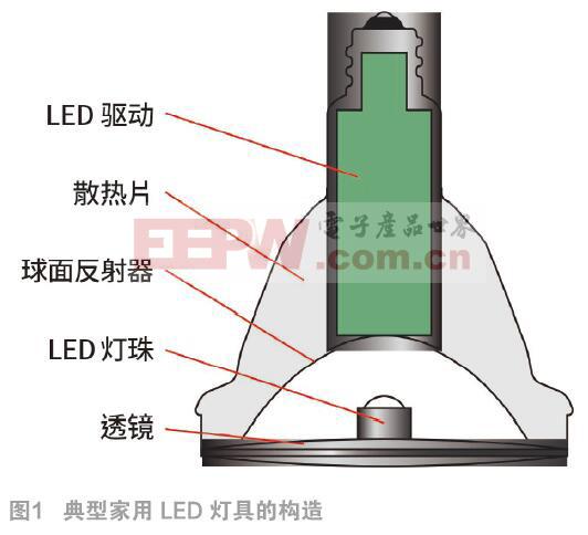 室内LED灯具的电路保护设计