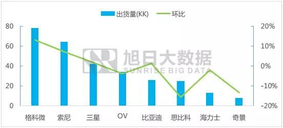 七月份摄像头芯片排行榜简报:各芯片厂商涨跌幅明显,市场略有分化