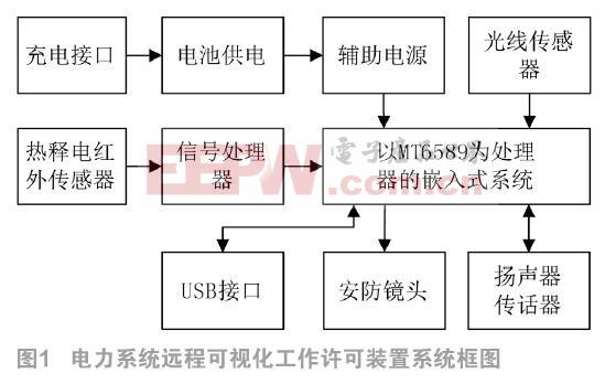 電力系統遠程可視化工作許可裝置的研制