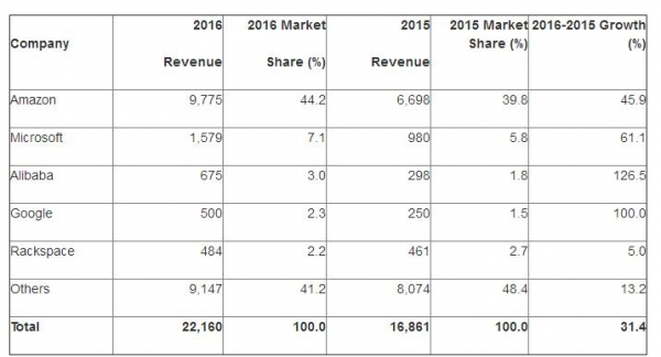 Gartner2016公有云报告:全球IaaS市场增长31%,阿里云入围三甲