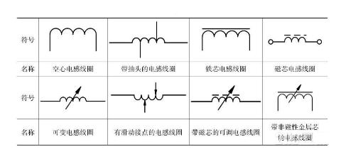 电感线圈的常识普及