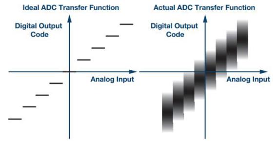 一种用于测量ADC转换误差率的测试方法