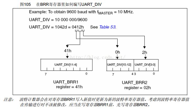 stm8s开发(三) UART的使用:串口通信!
