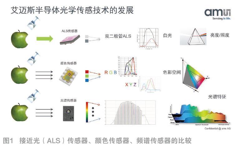 """XYZ颜色传感器不仅助力真彩纸质,还能""""看出""""苹果熟了"""