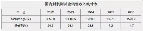 突破800亿元!上半年我国集成电路封测业销售额刷新记录
