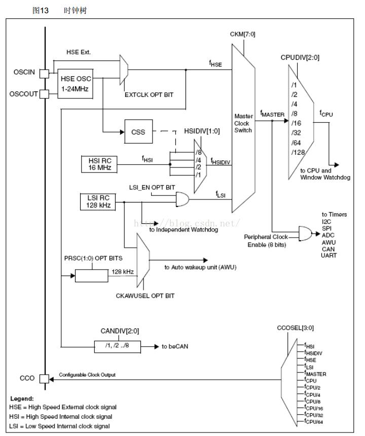 stm8s开发(四) CLOCK的使用:时钟控制!