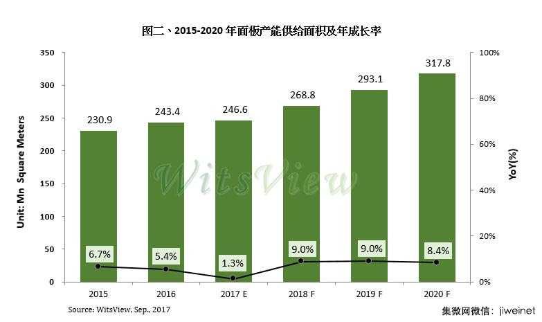 2017年中国大尺寸面板份额超韩国 京东方10.5