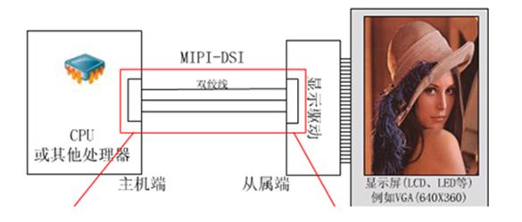 如何快速捕捉MIPI DSI图像控制信号