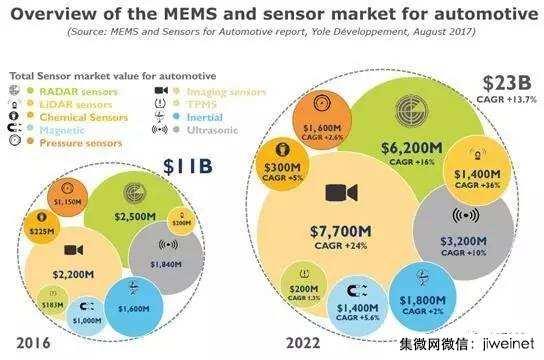汽车传感器市场未来五年年均增长达8% 激光雷达将成支柱