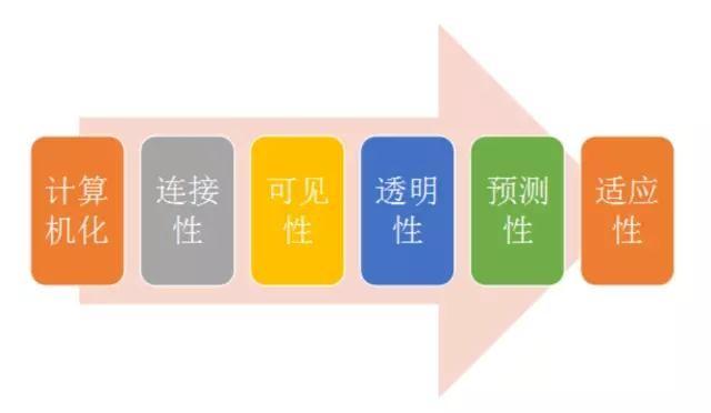 数字化不是工业4.0 工业4.0成熟度三部曲(上)