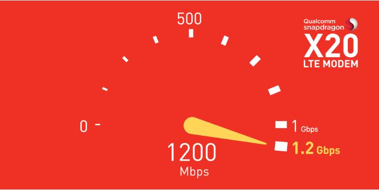骁龙X20 LTE调制解调器:跨越千兆级速度 通往5G之路