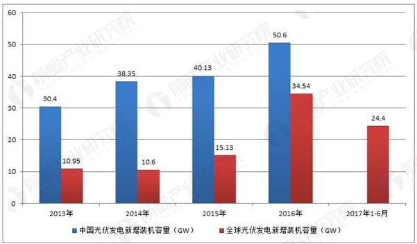 中国领跑全球光伏发电市场 光伏配件需求持续旺盛