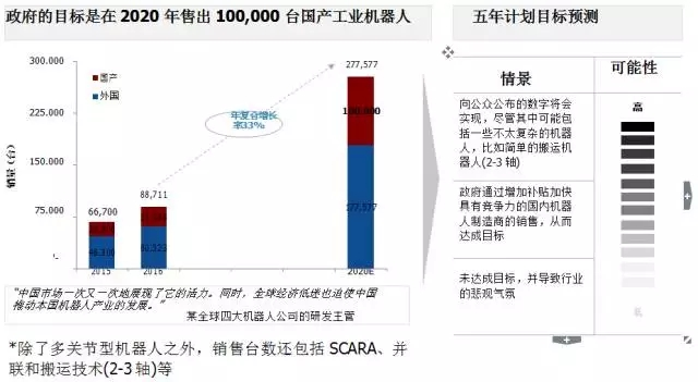 中国工业机器人展望2020:大多厂商只是空壳公司